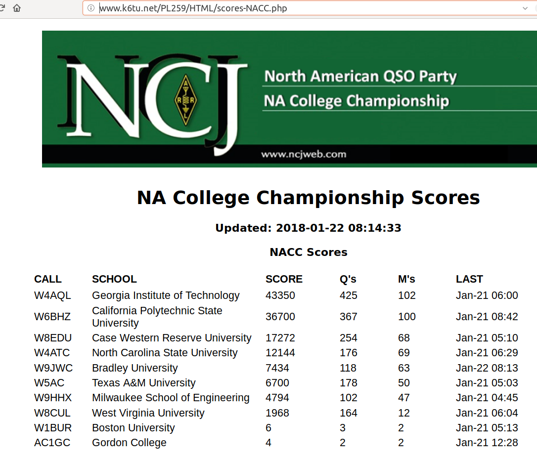 College Amateur Radio Contest results table